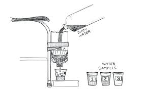 natural water filter system. Contemporary Natural Natural Drinking Water Purification Systems Exploring Filter Materials  System Inside