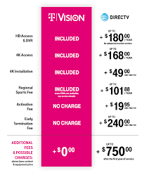 Cable Providers Comparison Chart Tvision Home Tv Services An Alternative To Cable Tv T Mobile
