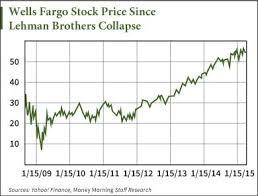 Wells Fargo Stock Money Morning