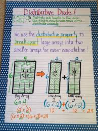 image only) Distributive property anchor chart (scheduled via http ...