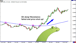 multiple time frame ysis 200 sma holding as resistance