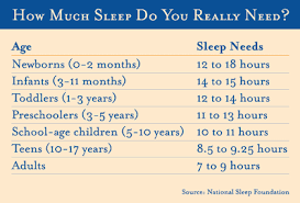 How Much Sleep Does My Child Need Chart Sleep Resources Kids Thrive 585