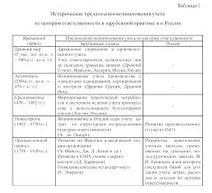 Организация бухгалтерского учета по центрам ответственности  В России же становление производственного учета происходило намного позже Исторические предпосылки возникновения учета по центрам ответственности в