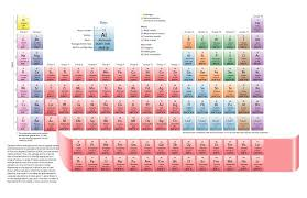 29 Printable Periodic Tables (FREE Download) - Template Lab