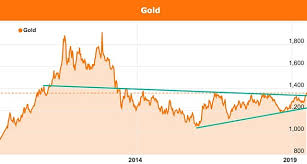 Au Price Chart Gold Price At All Time Highs As Next Bull Run Appears Imminent