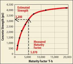 Concrete Calculation Chart How To Estimate In Place Strength Of Concrete