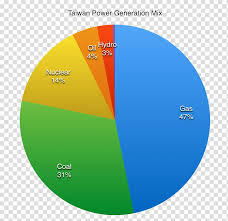 Taiwan Religion Pie Chart Pie Chart Religion In Taiwan Graph Of A Function Others