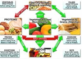 Dr Hay Food Combining Chart Dr Bo Wagner The Wagner Healthcare Blog