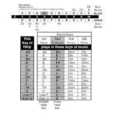 Second Position Harmonica Chart Harmonica Lee Oskar Ab Diat