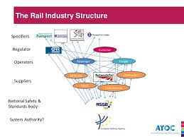 Network Rail Organisation Chart Rail Passenger Demand Forecasting A View From The Industry