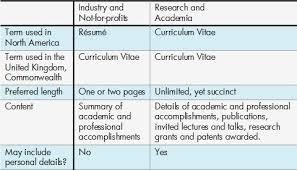 Curriculum Vitae Cv Vs Resume Magnificent Difference Between Curriculum Vitae And Resume Simple Yet R Sum
