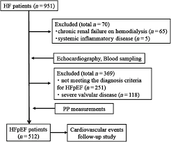 Narrow Pulse Pressure Chart Clinical Significance Of Pulse Pressure In Patients With