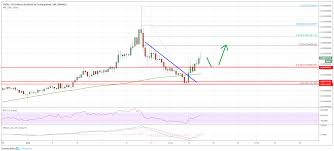 Tron Chart Tron Trx Resumes Rally Price Could Retest 0 030 0 0320