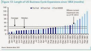 Financial Orbit Charts On Business Cycles Borrowing And