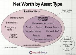 Asset Net Worth Net Worth Defined With Precision Wealth Meta