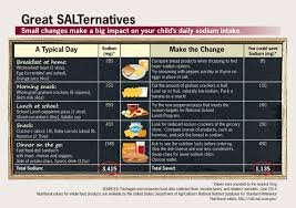 Daily Sodium Intake Chart Reducing Sodium In Childrens Diets Vitalsigns Cdc