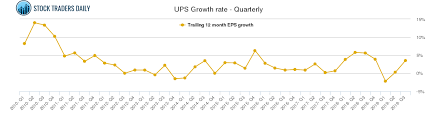 Ups Rate Chart 2018 Ups United Parcel Service Stock Growth Chart Quarterly