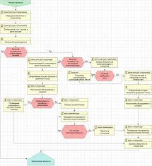 Институт экономики и управления Итоги конкурса студенческих  Итоги конкурса студенческих работ по моделированию бизнес процессов
