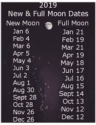 Moon Chart Moonchart Hashtag On Twitter