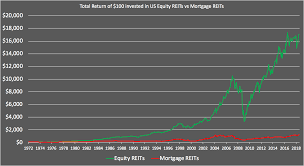 1984 Vs Today Chart Us Equity Reits Vs Mortgage Reits Vs Physical Property 2