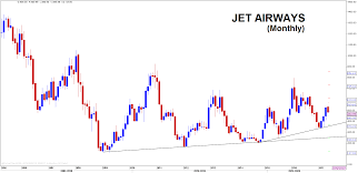 Airline Stocks Correction Or Change In Trend