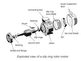 classification of electric motors part two electrical knowhow wound rotor