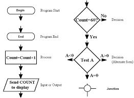 Flow Chart Symbols Tutorial Circuits Microprocessor