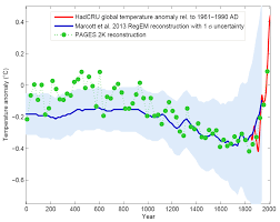 Global Temperature Chart 10000 Years Paleoclimate The End Of The Holocene Realclimate