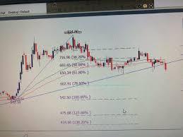 Mybmc Chart Ghanshyam Gupta Gshyamgupta Twitter