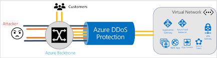 Entwerfen resilienter Lösungen mit Azure DDoS Protection