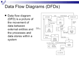 System Data Flow Chart 21 Meticulous System Data Flow Diagram