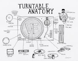 Turntable anatomy an interactive guide to the key parts of a record rh thevinylfactory turntable record player stand turntables record players stereo
