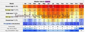Turkey Weather Chart How Is The Weather In Istanbul Istanbul Apartments For