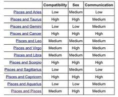 Pisces And Virgo Compatibility Chart 38 135 Best Pisces Compatibility Images On Pinterest Zodiac