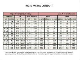 36 Experienced Electrical Conduit Wire Fill Chart
