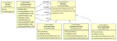 Vending Machine Java Classy Javaskool Core Java Design Pattern Behavioral Pattern