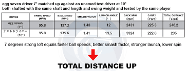 Driver Head Weight Chart Prgr 2012 Egg Seven Driver Review Tourspecgolf Golf Blog