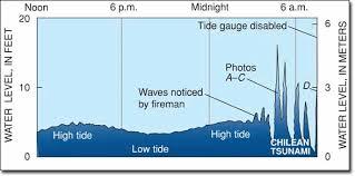 Tsunami Graphs And Charts The Most Destructive Tsunamis Chile 1960