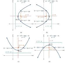 figure 9 a when p 0 displaystyle p 0 p 0 the parabola opens right b when p 0 displaystyle p 0 p 0 the parabola opens left