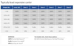 usps now dominates the overnight delivery segment with its priority mail express pme service at least from a cost effectiveness perspective