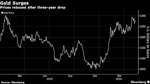 Gold Price Chart Bloomberg Five Charts Show How Gold Miners Have Become Stock Market