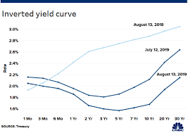 Historical Yield Curve Chart What Is An Inverted Yield Curve Why Is It Panicking Markets
