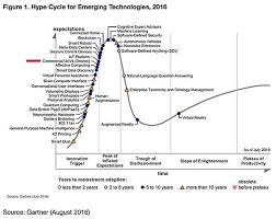 Commercial Drones Make The 2016 Gartner Hype Cycle Drone