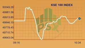 Pakistan Stock Exchange Psx Page 45 Skyscrapercity