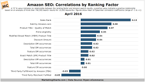 Ranking Chart What Are The Strongest Amazon Search Ranking Factors