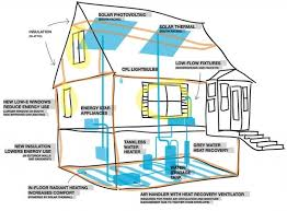 designing an energy efficient home. most energy efficient home designs unthinkable how to build the house design 2 designing an n