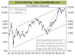 dow 30 chart inflation adjusted chart of dow jones industrial at traders narrative