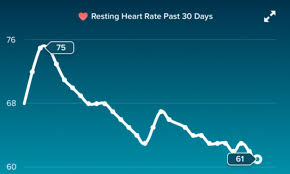Fitbit Resting Heart Rate Chart Mans Fitbit Chart Reveals His Heart Rate Decreased After