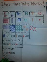 Decomposing Numbers Anchor Chart Compose And Decompose Numbers Anchor Chart Math Anchor