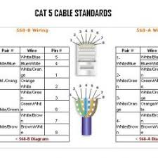 rj45 to cat 5 wiring diagrams more different wiring layout use b types of electrical diagrams pdf at Different Wiring Diagrams